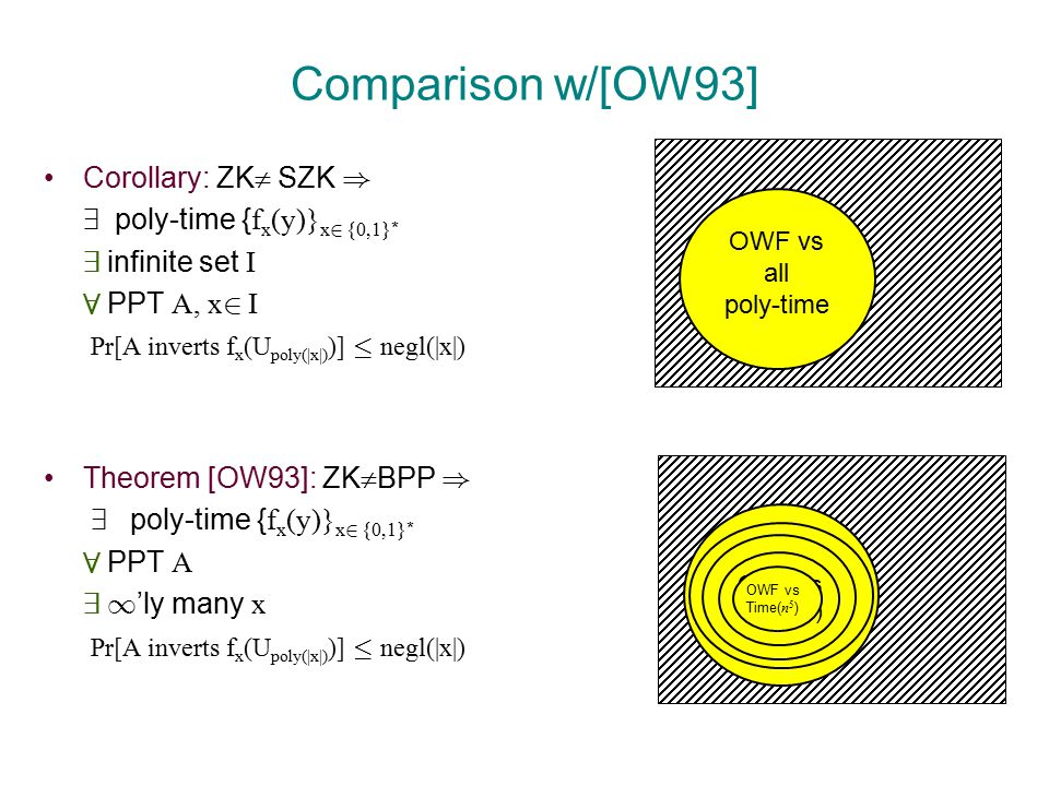 OWF vs all poly-time Comparison w/[OW93] Corollary: ZK  SZK ) 9 poly-time { f x (y)} x 2 {0,1} * 9 infinite set I 8 PPT A, x 2 I Pr[A inverts f x (U