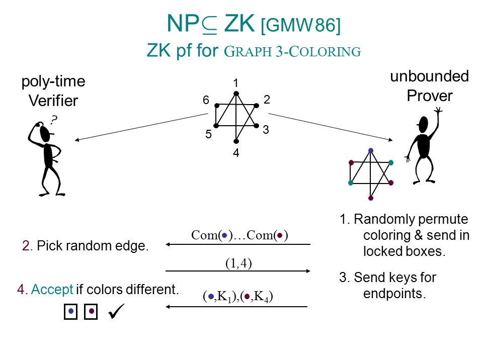Barak's Protocol Verifier Prover x z=Com(  ) r à {0,1} n B) 9  s.t.
