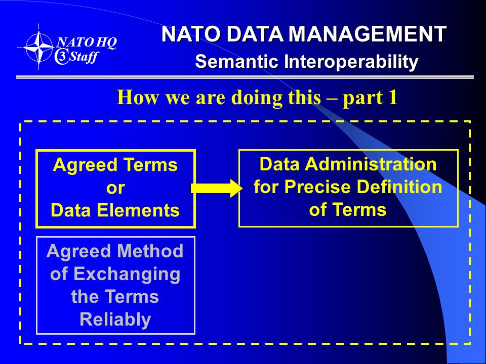 NATO DATA MANAGEMENT Semantic Interoperability NATO HQ C 3 Staff Agreed Terms or Data Elements Agreed Method of Exchanging the Terms Reliably How we are doing this – part 1 Data Administration for Precise Definition of Terms