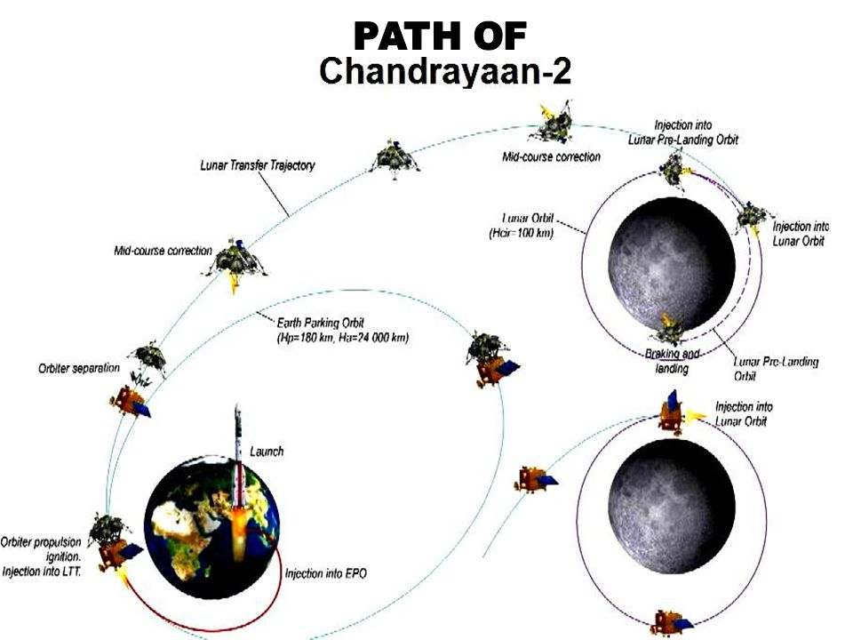 Chandrayaan 1,the first pure space science mission ISRO had ever done.