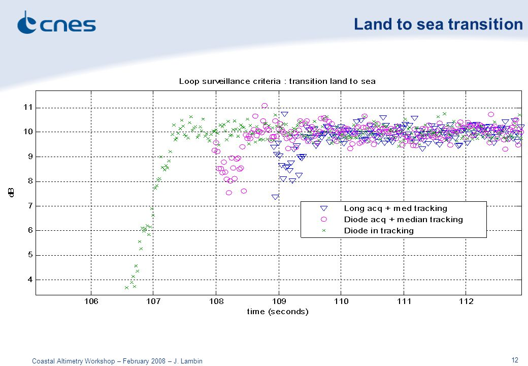 Coastal Altimetry Workshop – February 2008 – J. Lambin 12 Land to sea transition