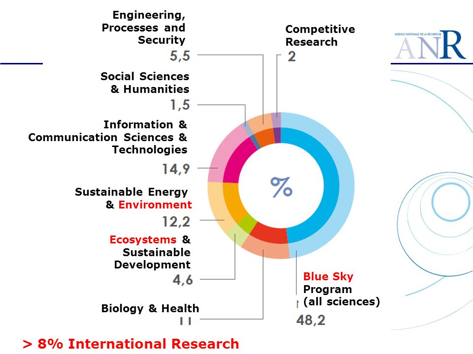 Social Sciences & Humanities Engineering, Processes and Security Blue Sky Program (all sciences) Biology & Health Ecosystems & Sustainable Development Sustainable Energy & Environment Information & Communication Sciences & Technologies Competitive Research > 8% International Research