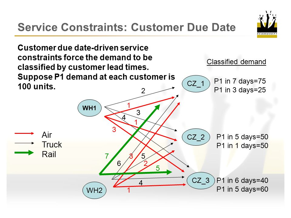 Customer due date-driven service constraints force the demand to be classified by customer lead times.