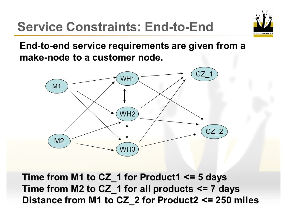 M2 M1 CZ_1 CZ_2 WH2 WH3 WH1 End-to-end service requirements are given from a make-node to a customer node.