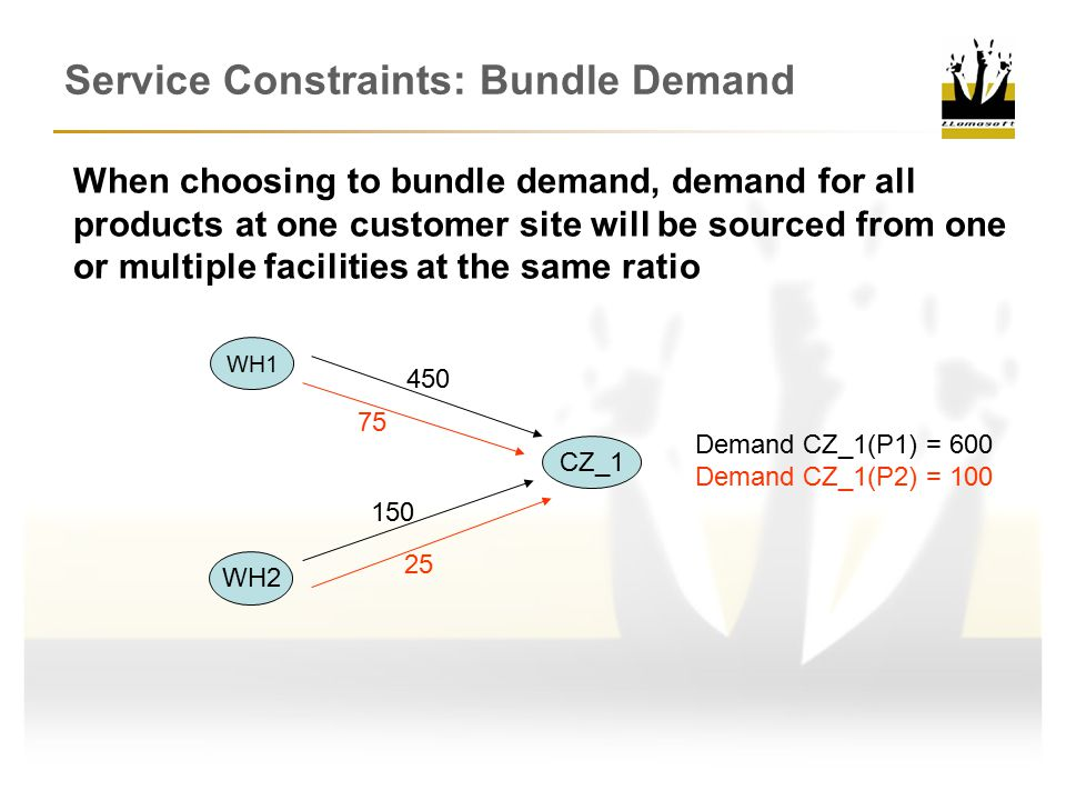 Service Constraints: Bundle Demand When choosing to bundle demand, demand for all products at one customer site will be sourced from one or multiple facilities at the same ratio WH1 WH2 CZ_1 Demand CZ_1(P1) = 600 Demand CZ_1(P2) = 100 450 75 150 25