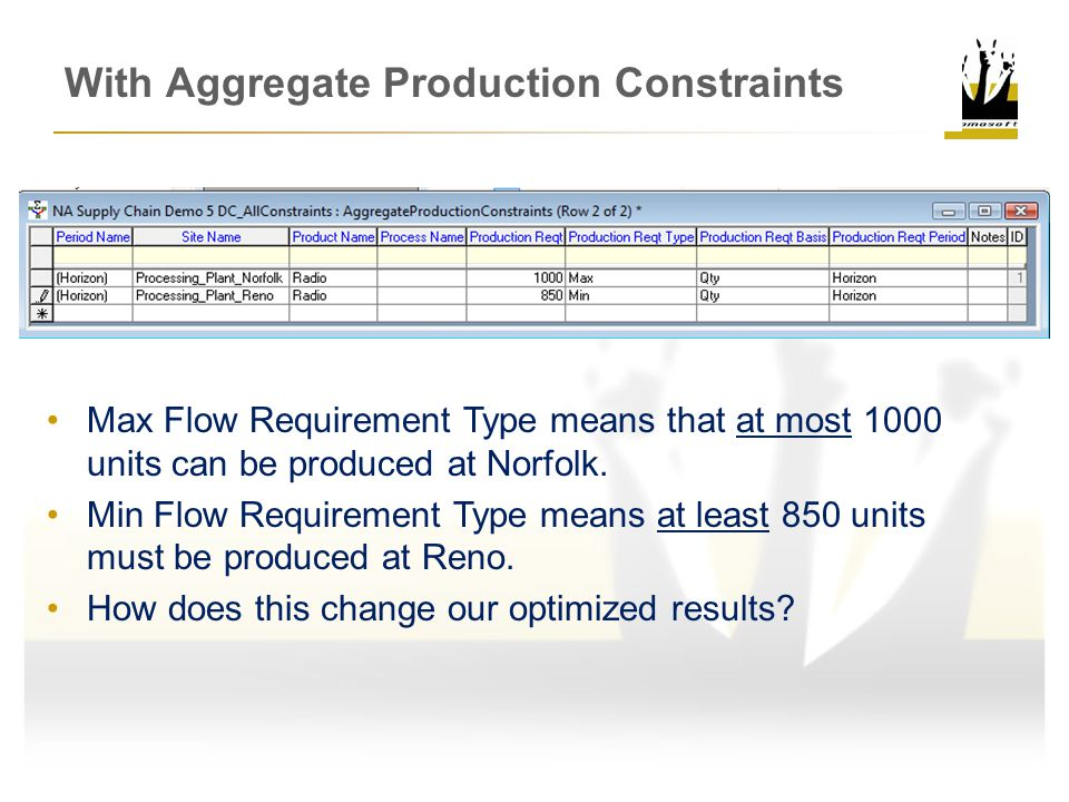 With Aggregate Production Constraints Max Flow Requirement Type means that at most 1000 units can be produced at Norfolk.