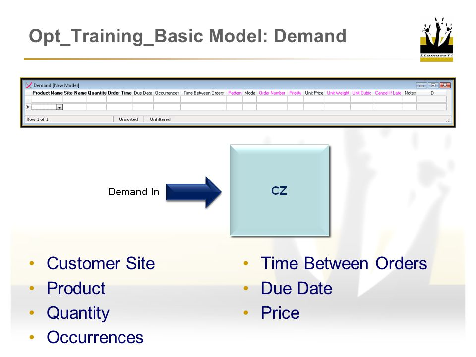 Opt_Training_Basic Model: Demand Customer Site Product Quantity Occurrences Time Between Orders Due Date Price