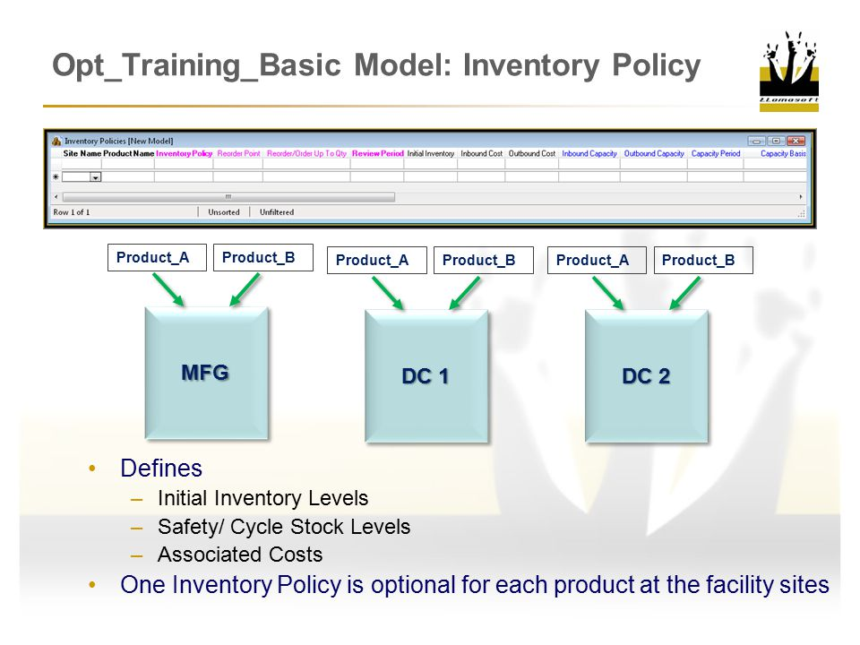 Opt_Training_Basic Model: Inventory Policy Defines –Initial Inventory Levels –Safety/ Cycle Stock Levels –Associated Costs One Inventory Policy is optional for each product at the facility sites DC 1 DC 2 MFGMFG Product_AProduct_B Product_AProduct_BProduct_AProduct_B