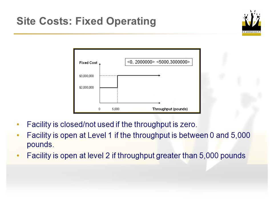Site Costs: Fixed Operating Facility is closed/not used if the throughput is zero.