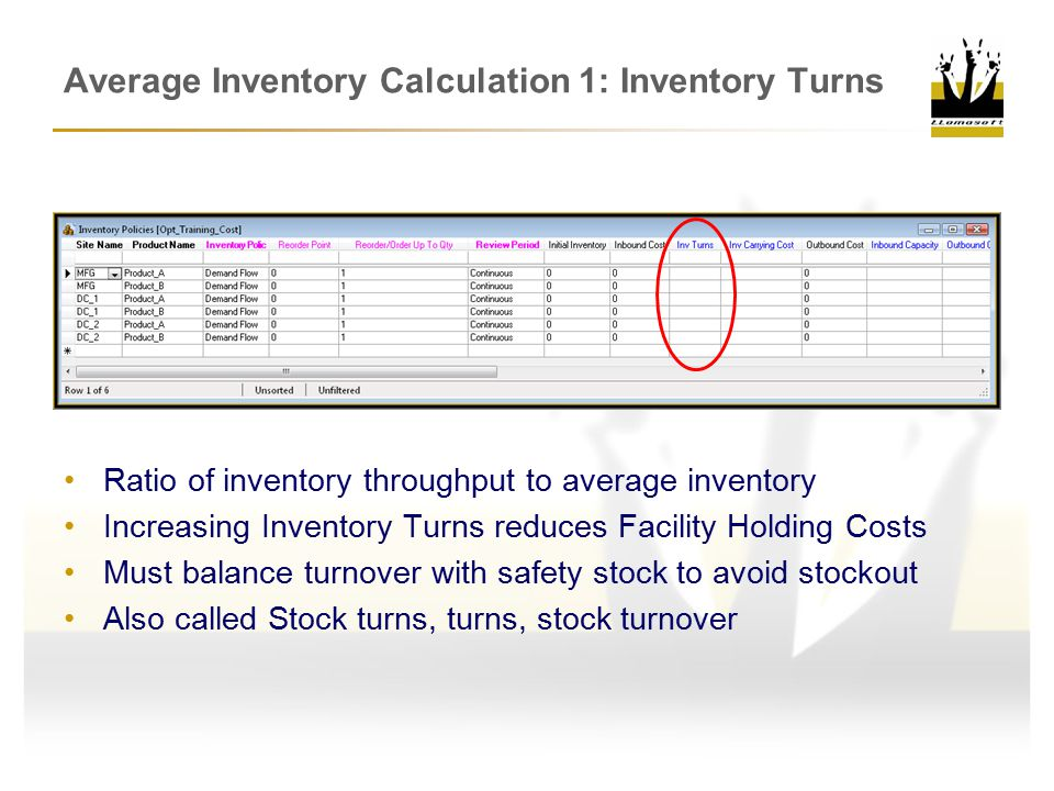Average Inventory Calculation 1: Inventory Turns Ratio of inventory throughput to average inventory Increasing Inventory Turns reduces Facility Holding Costs Must balance turnover with safety stock to avoid stockout Also called Stock turns, turns, stock turnover