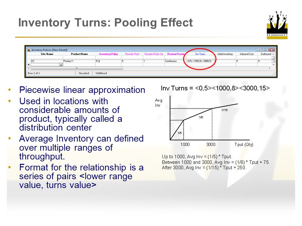 Inventory Turns: Pooling Effect Piecewise linear approximation Used in locations with considerable amounts of product, typically called a distribution center Average Inventory can defined over multiple ranges of throughput.