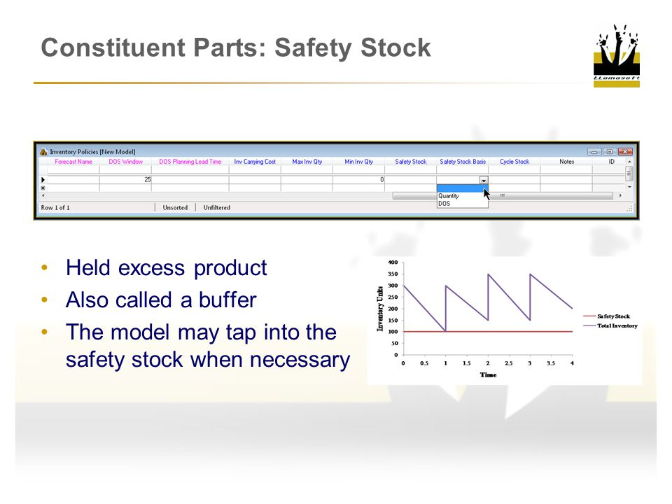 Constituent Parts: Safety Stock Held excess product Also called a buffer The model may tap into the safety stock when necessary