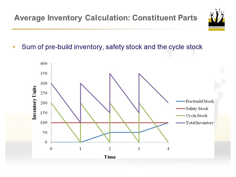 Average Inventory Calculation: Constituent Parts Sum of pre-build inventory, safety stock and the cycle stock