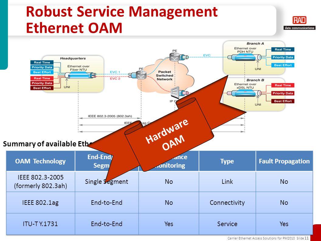 Carrier Ethernet Access Solutions for PM2010 Slide 11 Robust Service Management Ethernet OAM Summary of available Ethernet OAM mechanisms Hardware OAM