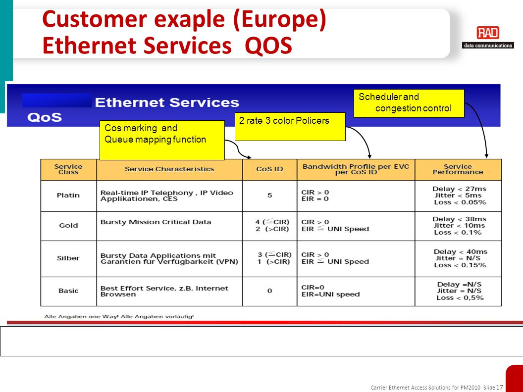 Carrier Ethernet Access Solutions for PM2010 Slide 17 Customer exaple (Europe) Ethernet Services QOS Cos marking and Queue mapping function 2 rate 3 c