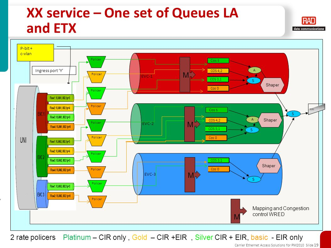 Carrier Ethernet Access Solutions for PM2010 Slide 19 XX service – One set of Queues LA and ETX cxcxczxczxcxcxcxS Ingress port 'Y' COS P-bit + c-vlan EVC-2 NNI Policer EVC-1 EVC-3 Policer S Cos 5 COS 4,2 A Cos 0 COS 3,1 2 rate policers Platinum – CIR only, Gold – CIR +EIR, Silver CIR + EIR, basic - EIR only S Cos 5 COS 4,2 A Cos 0 COS 3,1 S Cos 0 COS 3,1 S Shaper M M M M Mapping and Congestion control WRED