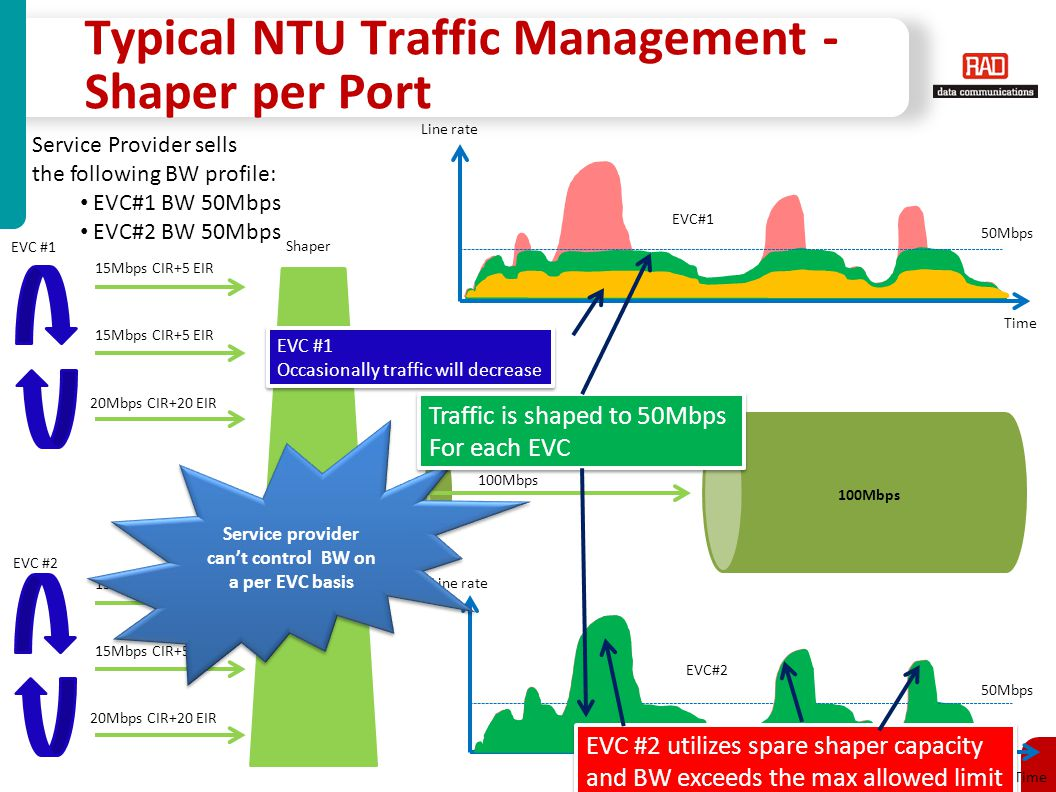 Carrier Ethernet Access Solutions for PM2010 Slide 20 Typical NTU Traffic Management - Shaper per Port 15Mbps CIR+5 EIR 20Mbps CIR+20 EIR EVC #1 Shaper 15Mbps CIR+5 EIR 20Mbps CIR+20 EIR EVC #2 100Mbps EVC#1 EVC#2 Line rate Time 50Mbps Line rate Time 50Mbps Service provider can't control BW on a per EVC basis EVC #2 utilizes spare shaper capacity and BW exceeds the max allowed limit EVC #1 Occasionally traffic will decrease EVC #1 Occasionally traffic will decrease Service Provider sells the following BW profile: EVC#1 BW 50Mbps EVC#2 BW 50Mbps Traffic is shaped to 50Mbps For each EVC Traffic is shaped to 50Mbps For each EVC