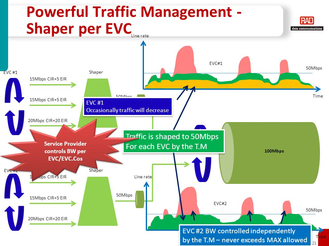 Carrier Ethernet Access Solutions for PM2010 Slide 21 Powerful Traffic Management - Shaper per EVC 15Mbps CIR+5 EIR 20Mbps CIR+20 EIR EVC #1 Shaper 15Mbps CIR+5 EIR 20Mbps CIR+20 EIR EVC #2 Shaper 50Mbps 100Mbps EVC#1 Line rate Time EVC#2 Line rate Time 50Mbps EVC #1 Occasionally traffic will decrease EVC #1 Occasionally traffic will decrease Traffic is shaped to 50Mbps For each EVC by the T.M Traffic is shaped to 50Mbps For each EVC by the T.M EVC #2 BW controlled independently by the T.M – never exceeds MAX allowed EVC #2 BW controlled independently by the T.M – never exceeds MAX allowed Service Provider controls BW per EVC/EVC.Cos