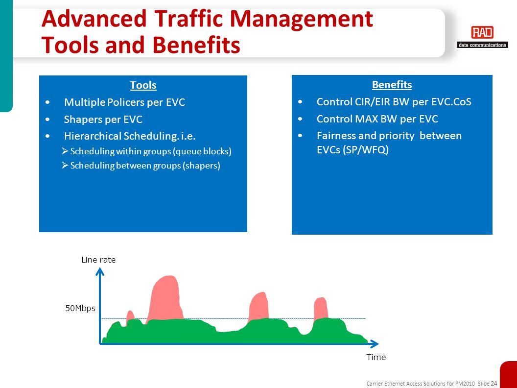 Carrier Ethernet Access Solutions for PM2010 Slide 24 Advanced Traffic Management Tools and Benefits Tools Multiple Policers per EVC Shapers per EVC Hierarchical Scheduling.
