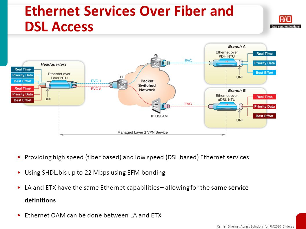 Carrier Ethernet Access Solutions for PM2010 Slide 28 Ethernet Services Over Fiber and DSL Access Providing high speed (fiber based) and low speed (DSL based) Ethernet services Using SHDL.bis up to 22 Mbps using EFM bonding LA and ETX have the same Ethernet capabilities – allowing for the same service definitions Ethernet OAM can be done between LA and ETX ETX LA End-to-end service control and SLA measurement