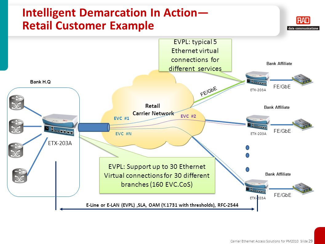 Carrier Ethernet Access Solutions for PM2010 Slide 29 Intelligent Demarcation In Action— Retail Customer Example E-Line or E-LAN (EVPL),SLA, OAM (Y.1731 with thresholds), RFC-2544 Bank H.Q ETX-203A FE/GbE Bank Affiliate ETX-203A FE/GbE Bank Affiliate ETX-203A FE/GbE Bank Affiliate Retail Carrier Network EVC #1 EVC #N EVC #2 EVPL: Support up to 30 Ethernet Virtual connections for 30 different branches (160 EVC.CoS) EVPL: typical 5 Ethernet virtual connections for different services