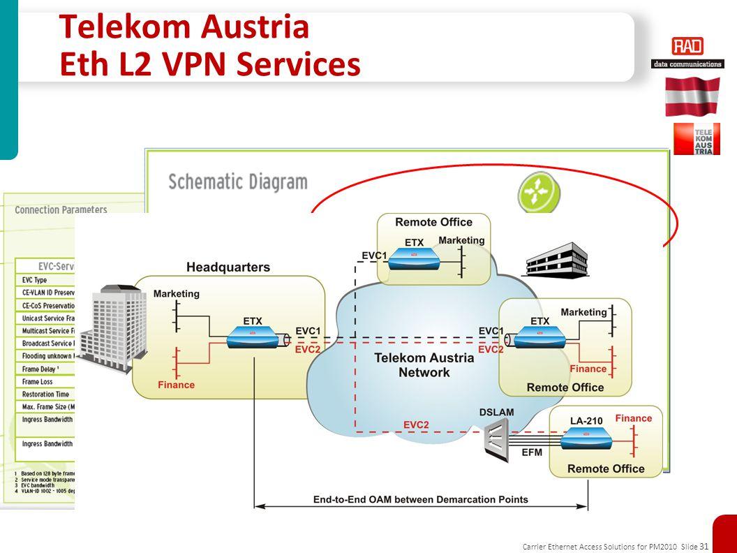 Carrier Ethernet Access Solutions for PM2010 Slide 31 Telekom Austria Eth L2 VPN Services