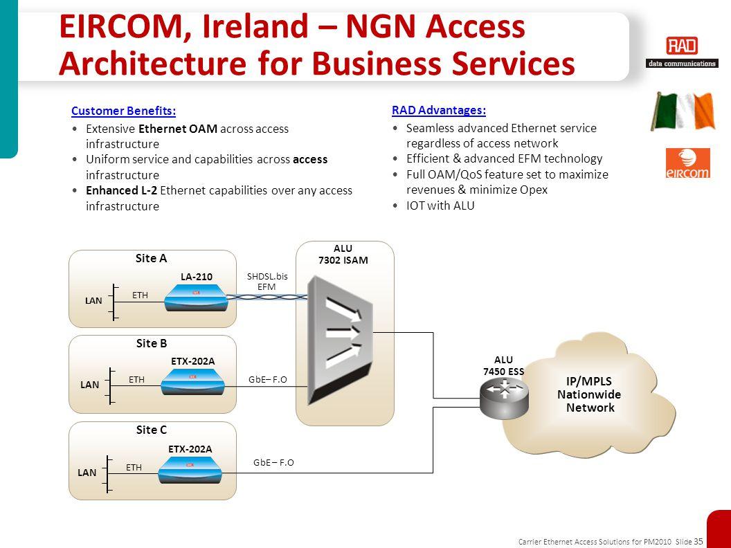 Carrier Ethernet Access Solutions for PM2010 Slide 35 EIRCOM, Ireland – NGN Access Architecture for Business Services LA-210 LAN ETH Site A ETX-202A L