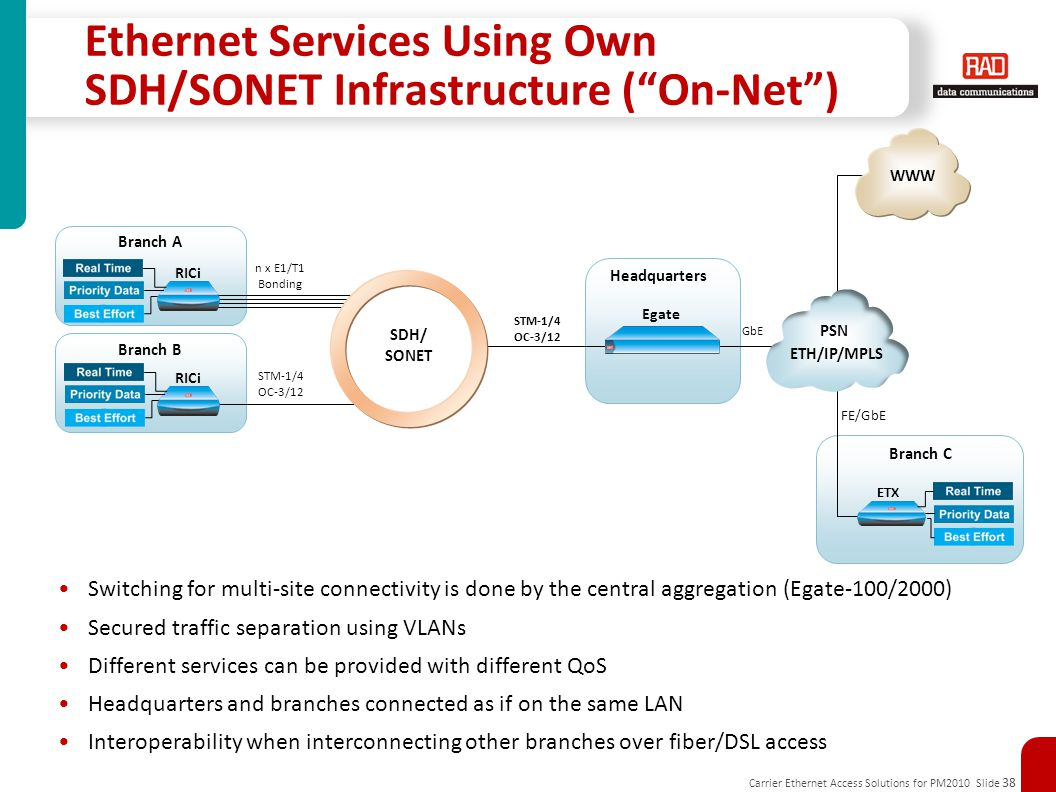 Carrier Ethernet Access Solutions for PM2010 Slide 38 Branch C ETX FE/GbE Ethernet Services Using Own SDH/SONET Infrastructure ( On-Net ) Switching for multi-site connectivity is done by the central aggregation (Egate-100/2000) Secured traffic separation using VLANs Different services can be provided with different QoS Headquarters and branches connected as if on the same LAN Interoperability when interconnecting other branches over fiber/DSL access GbE Headquarters SDH/ SONET WWW Egate PSN ETH/IP/MPLS RICi n x E1/T1 Bonding STM-1/4 OC-3/12 Branch A RICi Branch B STM-1/4 OC-3/12