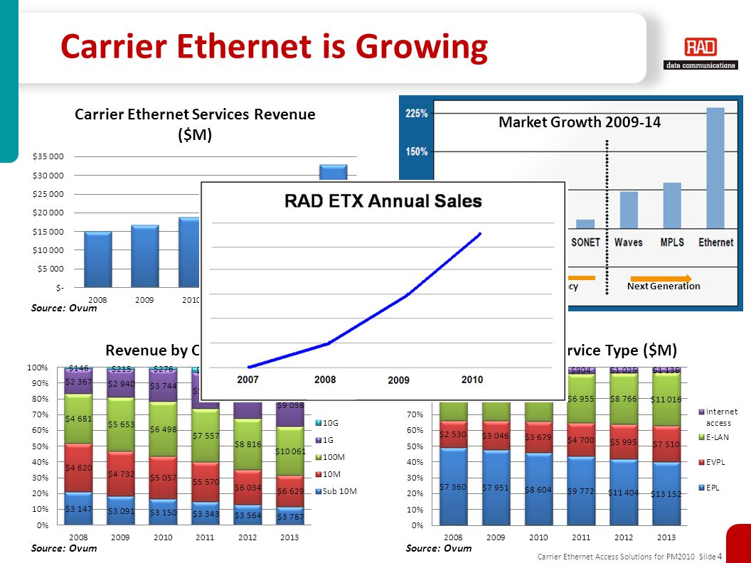 Carrier Ethernet Access Solutions for PM2010 Slide 4 Carrier Ethernet is Growing Source: Ovum Market Growth 2009-14 Source: Frost & Sullivan LegacyNext Generation