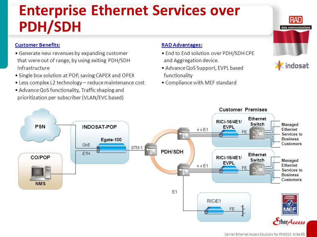 Carrier Ethernet Access Solutions for PM2010 Slide 41 Enterprise Ethernet Services over PDH/SDH INDOSAT-POP STM-1 GbE Egate-100 PDH/SDH RICi-16/4E1/ E