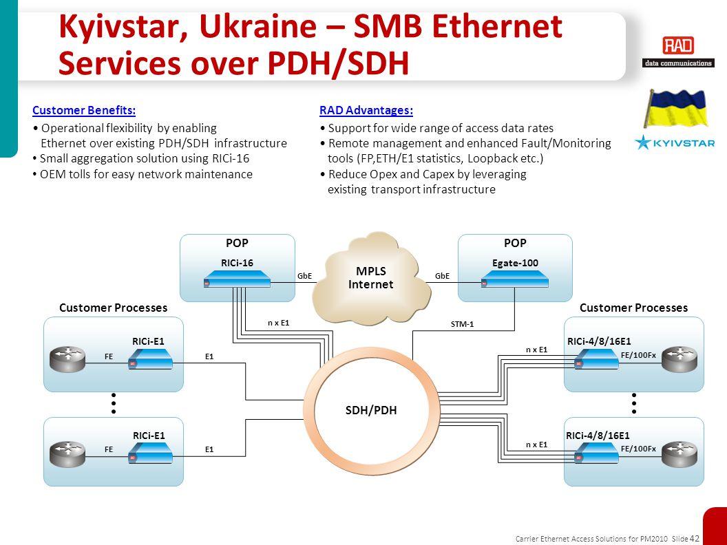 Carrier Ethernet Access Solutions for PM2010 Slide 42 POP FE/100Fx POP Kyivstar, Ukraine – SMB Ethernet Services over PDH/SDH Customer Processes STM-1