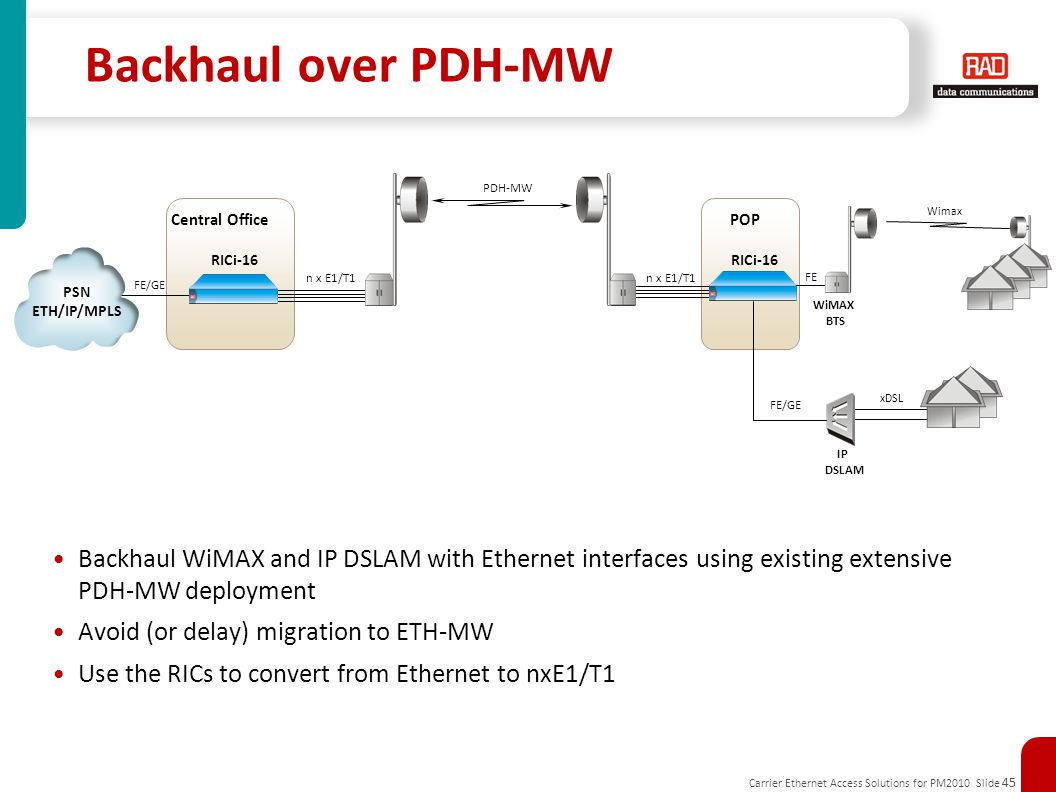 Carrier Ethernet Access Solutions for PM2010 Slide 45 POP Backhaul over PDH-MW Backhaul WiMAX and IP DSLAM with Ethernet interfaces using existing extensive PDH-MW deployment Avoid (or delay) migration to ETH-MW Use the RICs to convert from Ethernet to nxE1/T1 RICi-16 FE PDH-MW RICi-16 n x E1/T1 Central Office FE/GE n x E1/T1 PSN ETH/IP/MPLS WiMAX BTS Wimax IP DSLAM xDSL FE/GE
