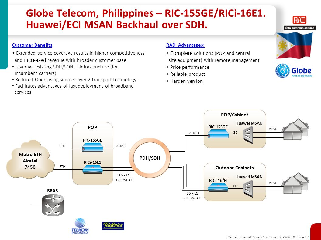 Carrier Ethernet Access Solutions for PM2010 Slide 47 POP/Cabinet Outdoor Cabinets RIC-155GE Huawei MSAN GE xDSL RICi-16/H FE 16 x E1 GFP/VCAT xDSL Cu