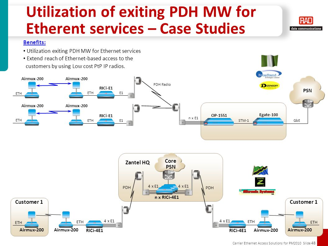 Carrier Ethernet Access Solutions for PM2010 Slide 48 Utilization of exiting PDH MW for Etherent services – Case Studies OP-1551 PSN ETH n x E1 E1 STM-1 PDH Radio RICi-E1 Egate-100 GbE ETHE1 RICi-E1 Airmux-200 ETH Airmux-200 Benefits: Utilization exiting PDH MW for Ethernet services Extend reach of Ethernet-based access to the customers by using Low cost PtP IP radios.