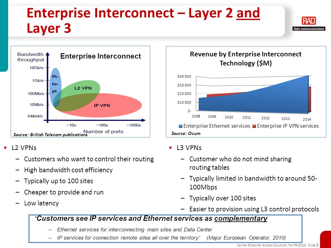 Carrier Ethernet Access Solutions for PM2010 Slide 5 Enterprise Interconnect – Layer 2 and Layer 3 Source: Ovum Source: British Telecom publications Enterprise Interconnect Customers see IP services and Ethernet services as complementary –Ethernet services for interconnecting main sites and Data Center –IP services for connection remote sites all over the territory (Major European Operator, 2010) L2 VPNs –Customers who want to control their routing –High bandwidth cost efficiency –Typically up to 100 sites –Cheaper to provide and run –Low latency L3 VPNs –Customer who do not mind sharing routing tables –Typically limited in bandwidth to around 50- 100Mbps –Typically over 100 sites –Easier to provision using L3 control protocols
