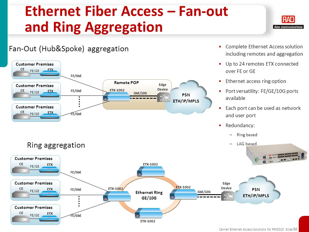 Carrier Ethernet Access Solutions for PM2010 Slide 50 Ethernet Fiber Access – Fan-out and Ring Aggregation Complete Ethernet Access solution including