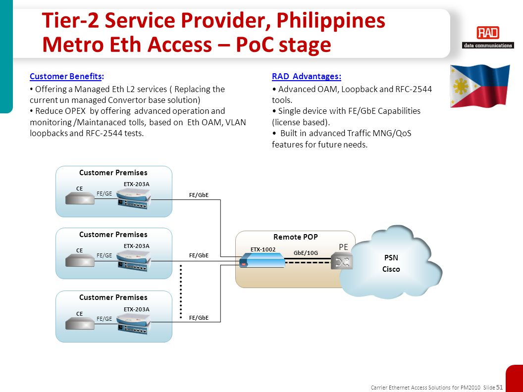 Carrier Ethernet Access Solutions for PM2010 Slide 51 Tier-2 Service Provider, Philippines Metro Eth Access – PoC stage Remote POP GbE/10G PE PSN Cisco ETX-1002 Customer Premises CE ETX-203A FE/GE FE/GbE Customer Benefits: Offering a Managed Eth L2 services ( Replacing the current un managed Convertor base solution) Reduce OPEX by offering advanced operation and monitoring /Maintanaced tolls, based on Eth OAM, VLAN loopbacks and RFC-2544 tests.