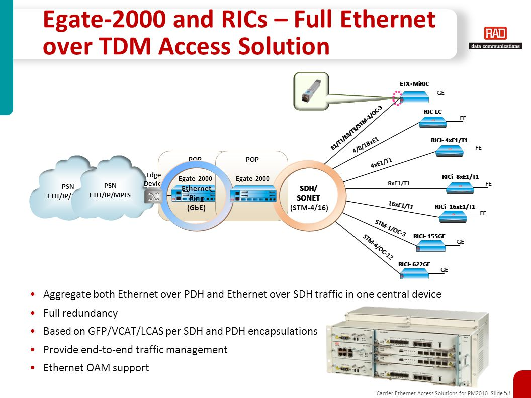 Carrier Ethernet Access Solutions for PM2010 Slide 53 Egate-2000 and RICs – Full Ethernet over TDM Access Solution Aggregate both Ethernet over PDH and Ethernet over SDH traffic in one central device Full redundancy Based on GFP/VCAT/LCAS per SDH and PDH encapsulations Provide end-to-end traffic management Ethernet OAM support POP Egate-2000 RICi- 4xE1/T1 GbE SDH/ SONET RIC-LC 2 x STM-4/ OC-12 4/8/18xE1 RICi- 8xE1/T1 RICi- 16xE1/T1 RICi- 155GE RICi- 622GE 4xE1/T1 8xE1/T1 16xE1/T1 STM-1/OC-3 STM-4/OC-12 FE GE ETX+MiRIC E1/T1/E3/T3/STM-1/OC-3 GE Edge Device PSN ETH/IP/MPLS POP Egate-2000 RICi- 4xE1/T1 SDH/ SONET (STM-4/16) RIC-LC 4/8/18xE1 RICi- 8xE1/T1 RICi- 16xE1/T1 RICi- 155GE RICi- 622GE 4xE1/T1 8xE1/T1 16xE1/T1 STM-1/OC-3 STM-4/OC-12 FE GE ETX+MiRIC E1/T1/E3/T3/STM-1/OC-3 GE Edge Device Ethernet Ring (GbE) PSN ETH/IP/MPLS
