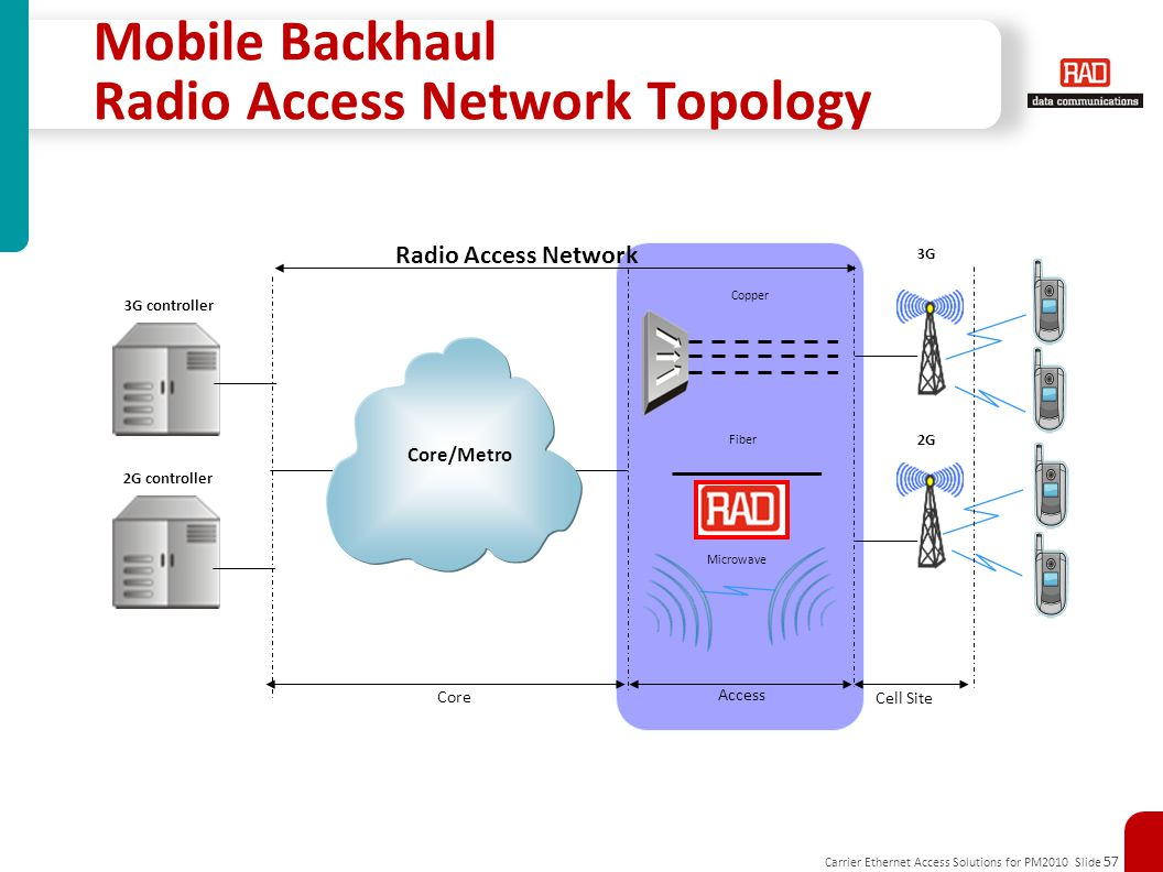 Carrier Ethernet Access Solutions for PM2010 Slide 57 Mobile Backhaul Radio Access Network Topology Microwave Copper Fiber Core/Metro 2G controller 3G controller 3G 2G Cell Site Access Core Radio Access Network