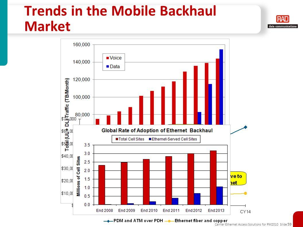 Carrier Ethernet Access Solutions for PM2010 Slide 59 Copyright © Heavy Reading - 2010 Ethernet Backhaul Market Tracker Trends in the Mobile Backhaul