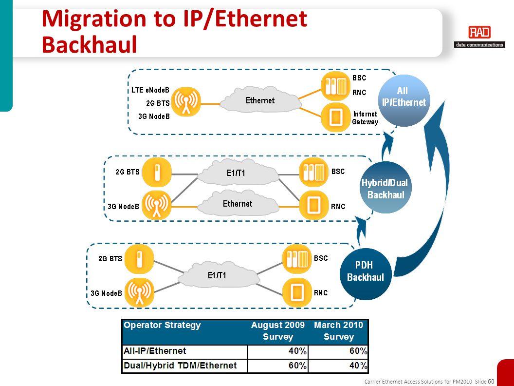 Carrier Ethernet Access Solutions for PM2010 Slide 60 Migration to IP/Ethernet Backhaul