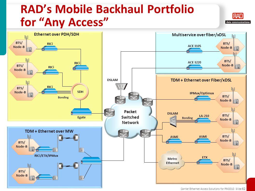 Carrier Ethernet Access Solutions for PM2010 Slide 62 RAD's Mobile Backhaul Portfolio for Any Access ACE 3105 Packet Switched Network SDH RICi Bonding Egate Bonding ASMi LA-210 DSLAM ACE 3220 ETX Metro Ethernet Ethernet over PDH/SDH Multiservice over fiber/xDSL TDM + Ethernet over Fiber/xDSL BTS/ Node-B BTS/ Node-B BTS/ Node-B BTS/ Node-B BTS/ Node-B BTS/ Node-B BTS/ Node-B BTS/ Node-B BTS/ Node-B DSLAM RICi IPMux/Optimux BTS/ Node-B BTS/ Node-B TDM + Ethernet over MW ASMi RICi/ETX/IPMux