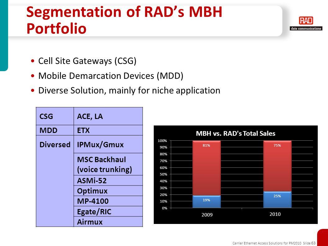 Carrier Ethernet Access Solutions for PM2010 Slide 63 Segmentation of RAD's MBH Portfolio Cell Site Gateways (CSG) Mobile Demarcation Devices (MDD) Diverse Solution, mainly for niche application CSGACE, LA MDDETX DiversedIPMux/Gmux MSC Backhaul (voice trunking) ASMi-52 Optimux MP-4100 Egate/RIC Airmux 2009 2010