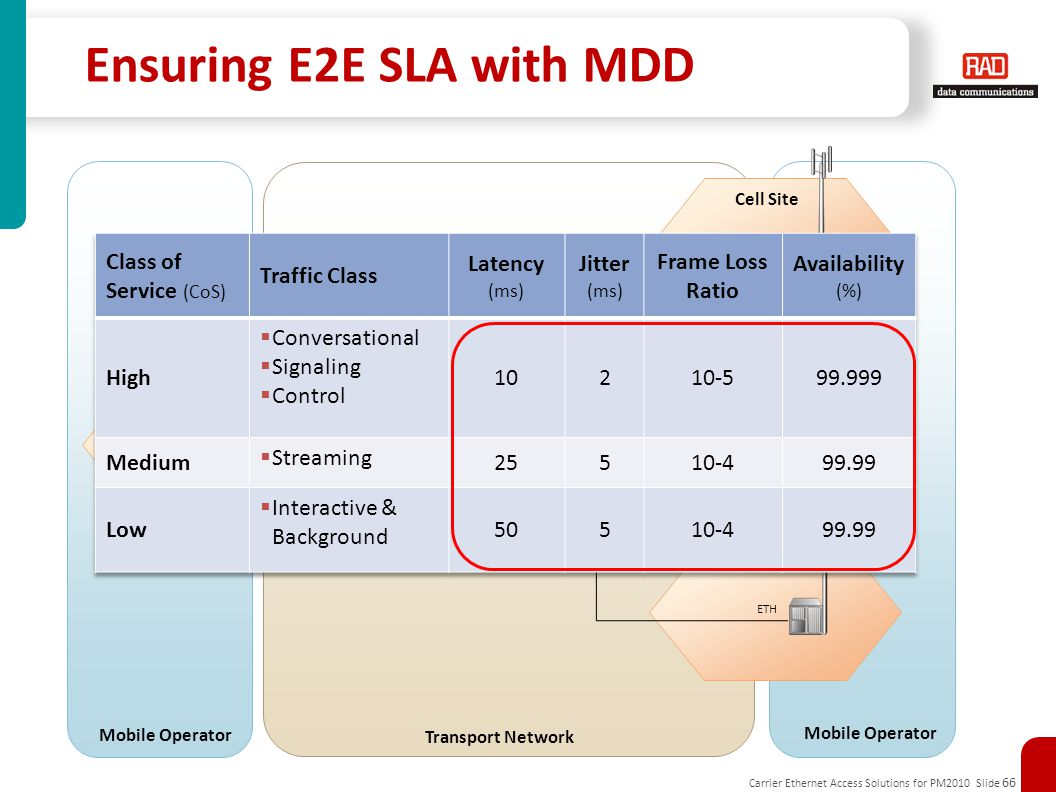 Carrier Ethernet Access Solutions for PM2010 Slide 66 Transport Network: ETH/IP/MPLS ENB/IPNB PE GbE Controller Aggregation Site ETH Cell Site Hub Site Mobile Operator ENB/IPNB ETH Transport Network Ensuring E2E SLA with MDD Cell Site