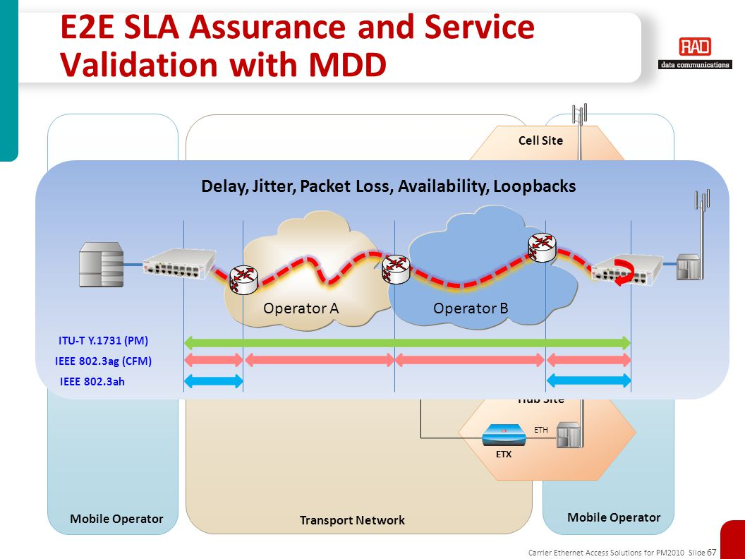 Carrier Ethernet Access Solutions for PM2010 Slide 67 Transport Network: ETH/IP/MPLS ENB/IPNB PE GbE Controller Aggregation Site ETH Cell Site Hub Sit