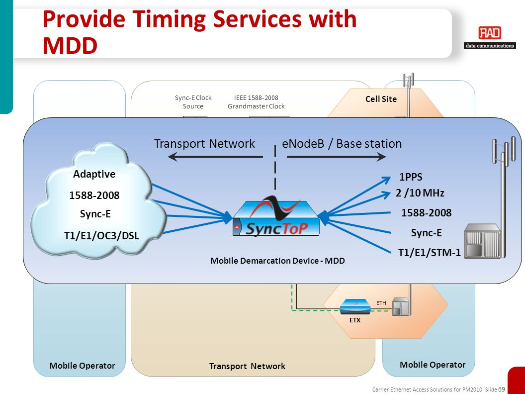 Carrier Ethernet Access Solutions for PM2010 Slide 69 Transport Network: ETH/IP/MPLS ENB/IPNB PE GbE Controller Aggregation Site ETH Cell Site Hub Site Mobile Operator ENB/IPNB ETH Transport Network Provide Timing Services with MDD Cell Site ETX Sync-E Clock Source IEEE 1588-2008 Grandmaster Clock Mobile Demarcation Device - MDD 1PPS 1588-2008 Sync-E T1/E1/STM-1 2 /10 MHz Transport Network eNodeB / Base station Adaptive 1588-2008 Sync-E T1/E1/OC3/DSL