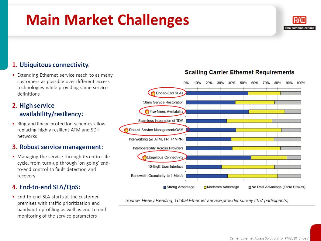 Carrier Ethernet Access Solutions for PM2010 Slide 7 Main Market Challenges 1.Ubiquitous connectivity : Extending Ethernet service reach to as many cu