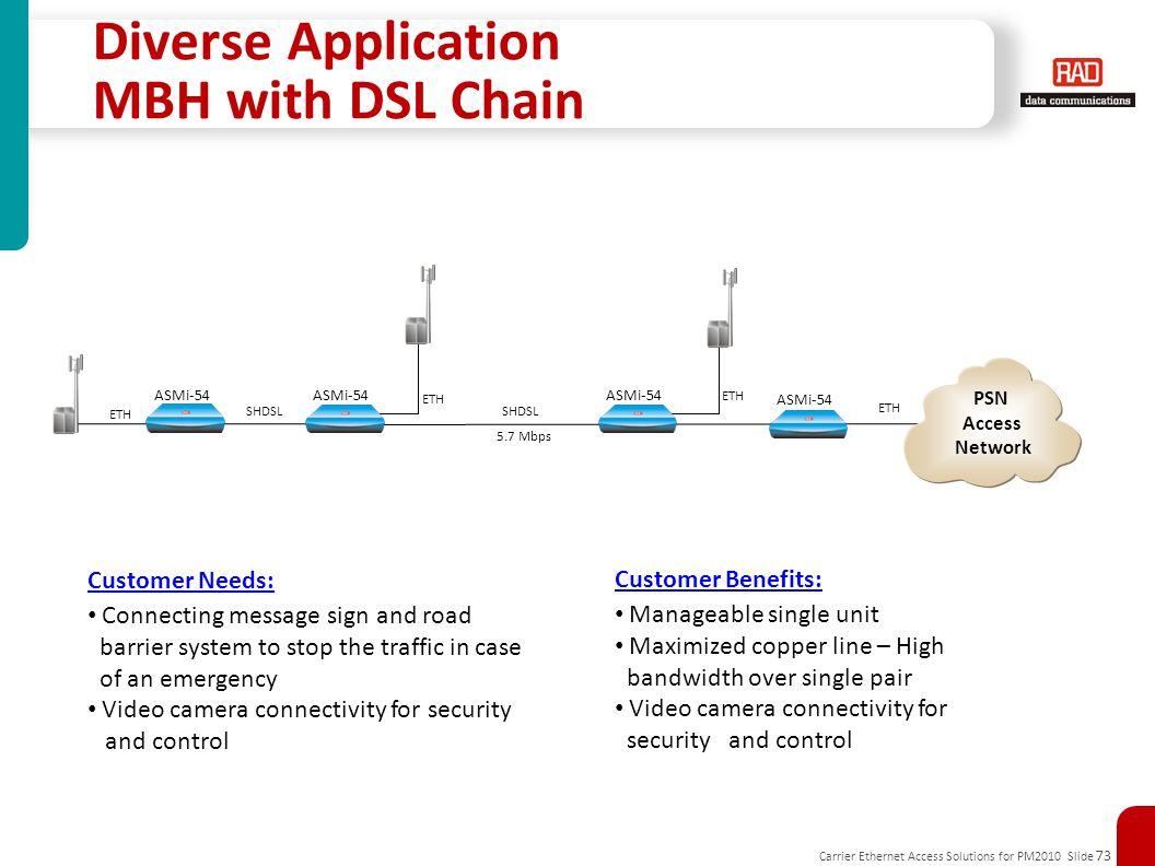 Carrier Ethernet Access Solutions for PM2010 Slide 73 Diverse Application MBH with DSL Chain SHDSL ETH 5.7 Mbps ETH SHDSL ASMi-54 Customer Needs: Conn
