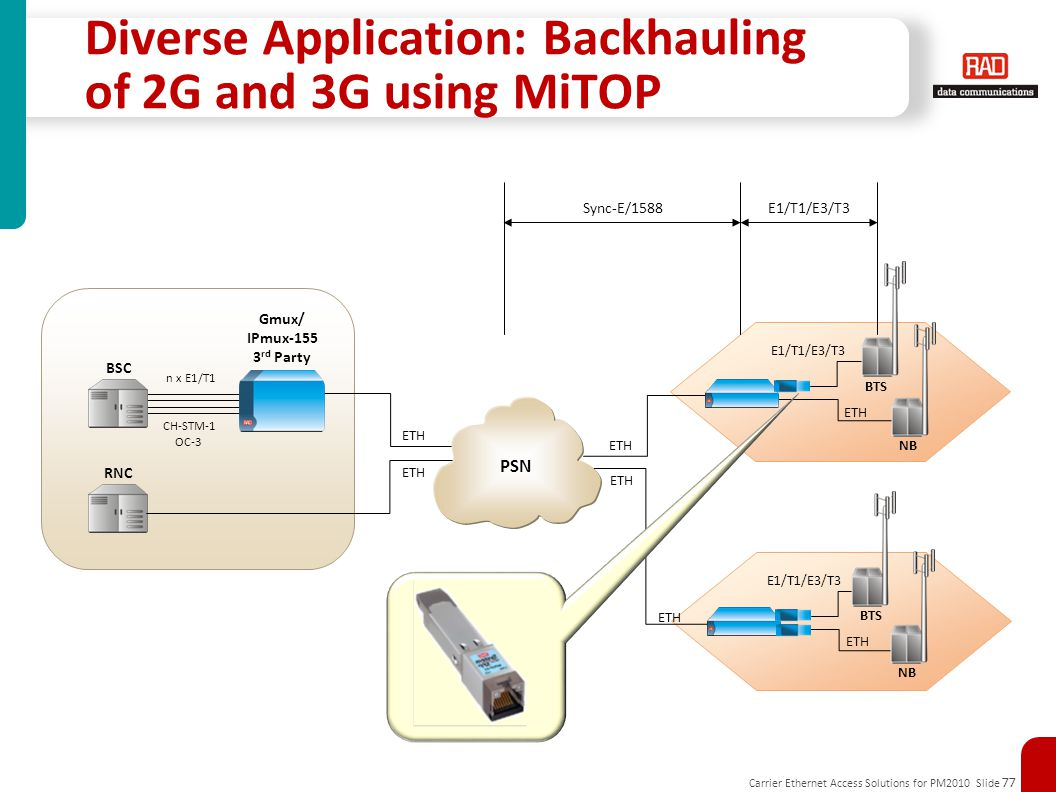 Carrier Ethernet Access Solutions for PM2010 Slide 77 Diverse Application: Backhauling of 2G and 3G using MiTOP Sync-E/1588 E1/T1/E3/T3 ETH NB BTS E1/T1/E3/T3 ETH NB BTS ETH Gmux/ IPmux-155 3 rd Party BSC n x E1/T1 CH-STM-1 OC-3 ETH RNC ETH PSN