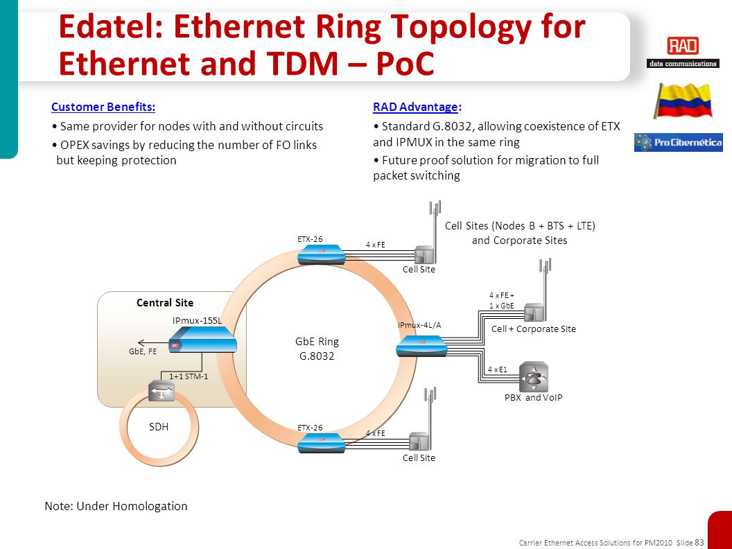 Carrier Ethernet Access Solutions for PM2010 Slide 83 Edatel: Ethernet Ring Topology for Ethernet and TDM – PoC Central Site GbE Ring G.8032 Cell Site